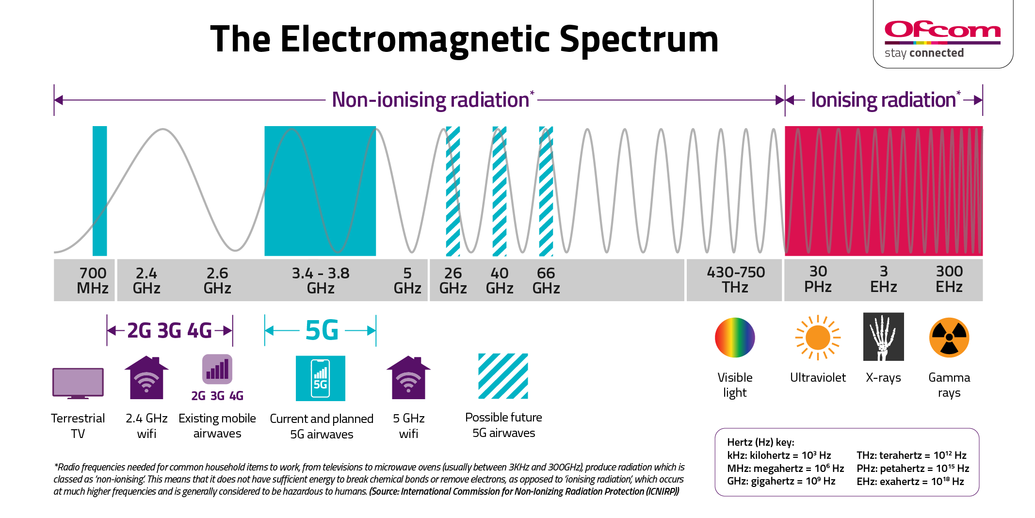 Clearing up the myths around 5G and the coronavirus – OFCOM's Propaganda Piece, Smombie Gate | 5G | EMF