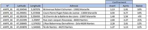 France Measuring Radiation Increases in 5G Deployment, Smombie Gate | 5G | EMF